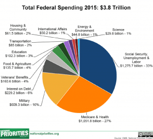 , Spending More on Debt than Defense